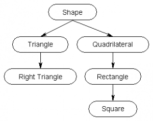 Shapes Inheritance