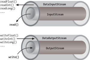 Data streams in java