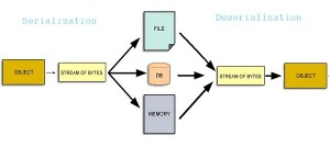 Serialization-deserialization in Java - Object Streams