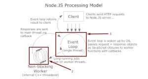 NodeJS Execution Model