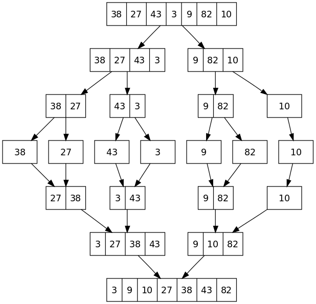 merge sort algorithm  u2013 explanation  u0026 implementation
