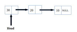 LInked list after reversion