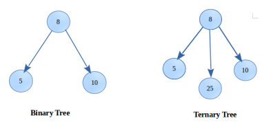 Binary tree and Ternary tree