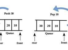 Insertion and Deletion in a queue