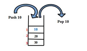 Stack as priority queue