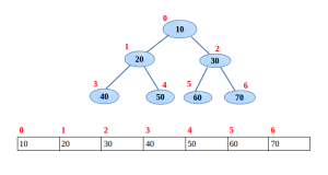 array Implementation of binary tree