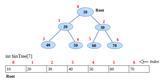 Implementation of binary tree using Array