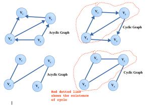 Cyclic and Acyclic graph