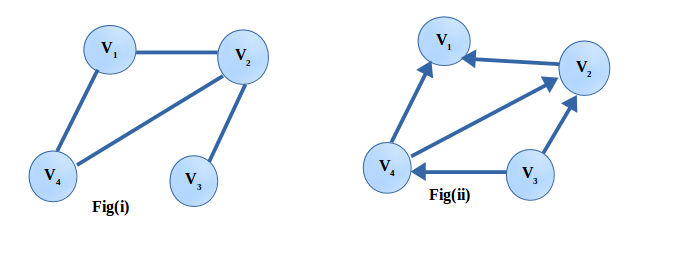 Degree of a node in a graph