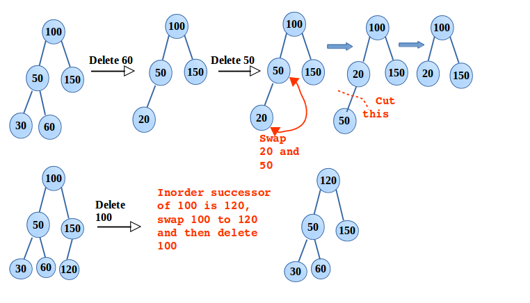 How to Insert, Delete and traverse a Binary Search Tree