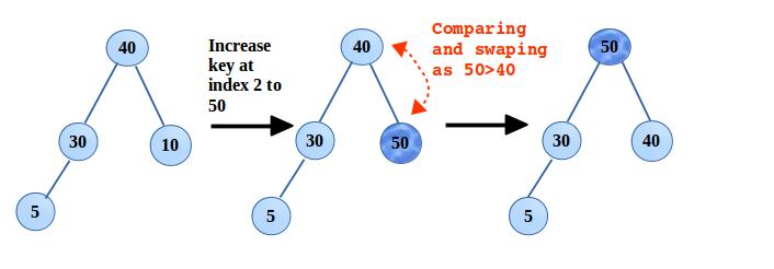 increase/ decrease key