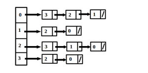 Adjacency List Representation of a graph