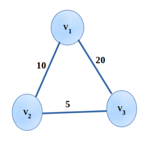 Finding the shortest path from V1 to V2 and V3