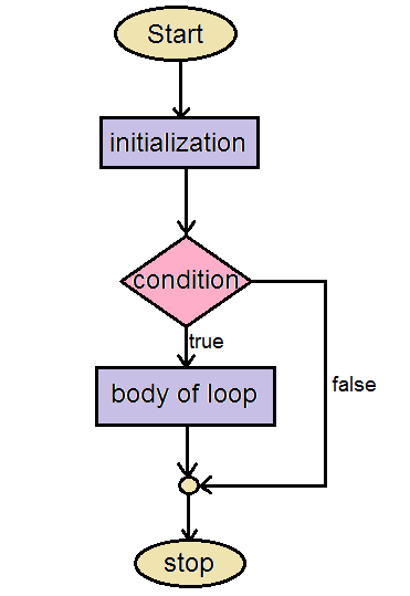 Iteration Statements In C Programming Language The For Loop Codingeek