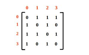 Graph and its multiple representation - Adjacency matrix, Adjacency