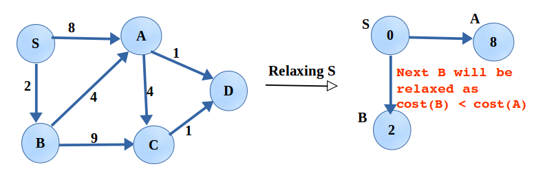 Dijkstra's Algo is applied