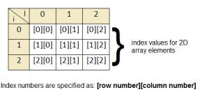 2d-array-indexing