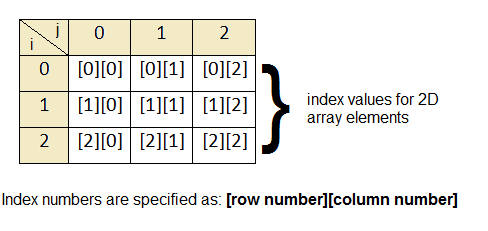 2d-array-indexing