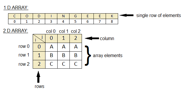 How To Declare Initialize Set And Get Values In 2d Array