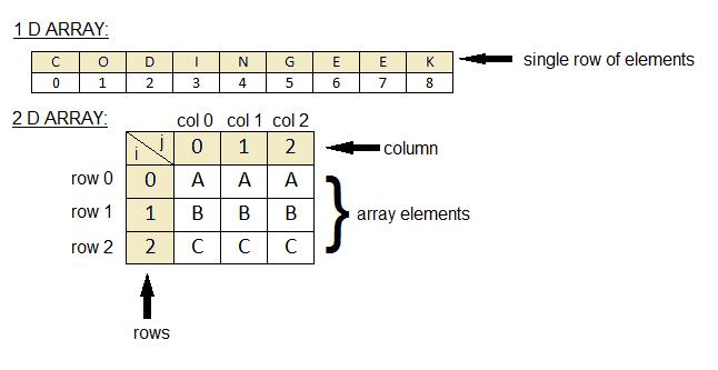 2d-arrays