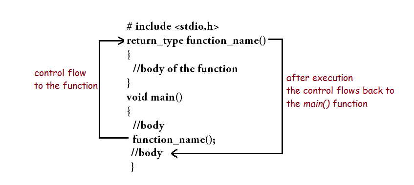 function control flow