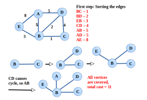 MST - Kruskal's Algorithm
