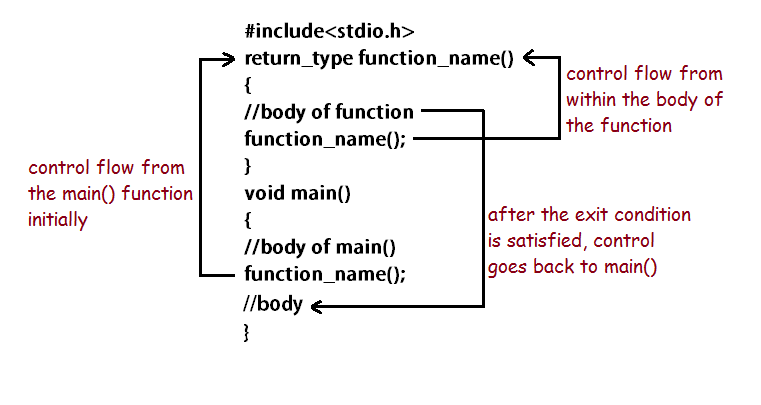 recursion control flow