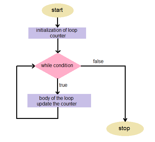 while loop in c programming language iteration