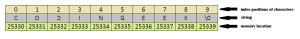 String memory allocation