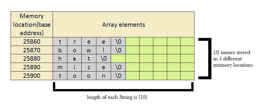 2D character array-Declaration and initialization-C