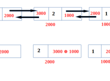 XOR linked list