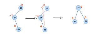 Left right rotation