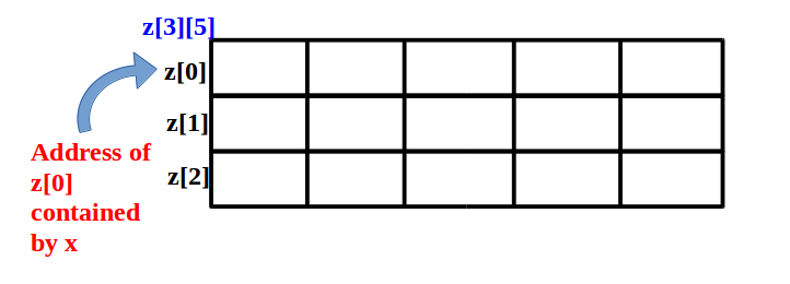 Pointer to an array