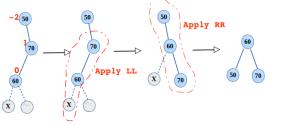 Step by step RL Rotation