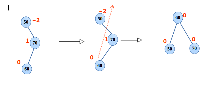 AVL Tree – Introduction to LL, RR, LR, RL rotations and its