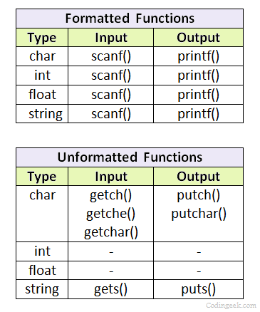 Formatted and unformatted functions