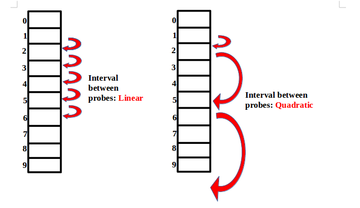 Linear and quadratic probing approach