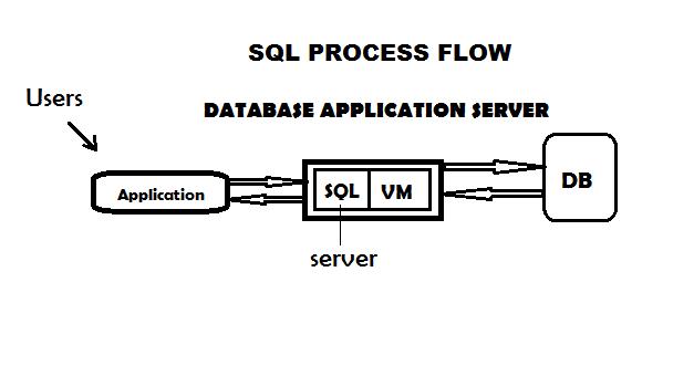 sql process flow