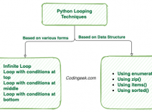 Python-Looping-techniques