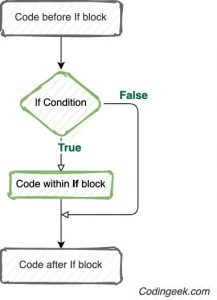 if condition Flow Chart